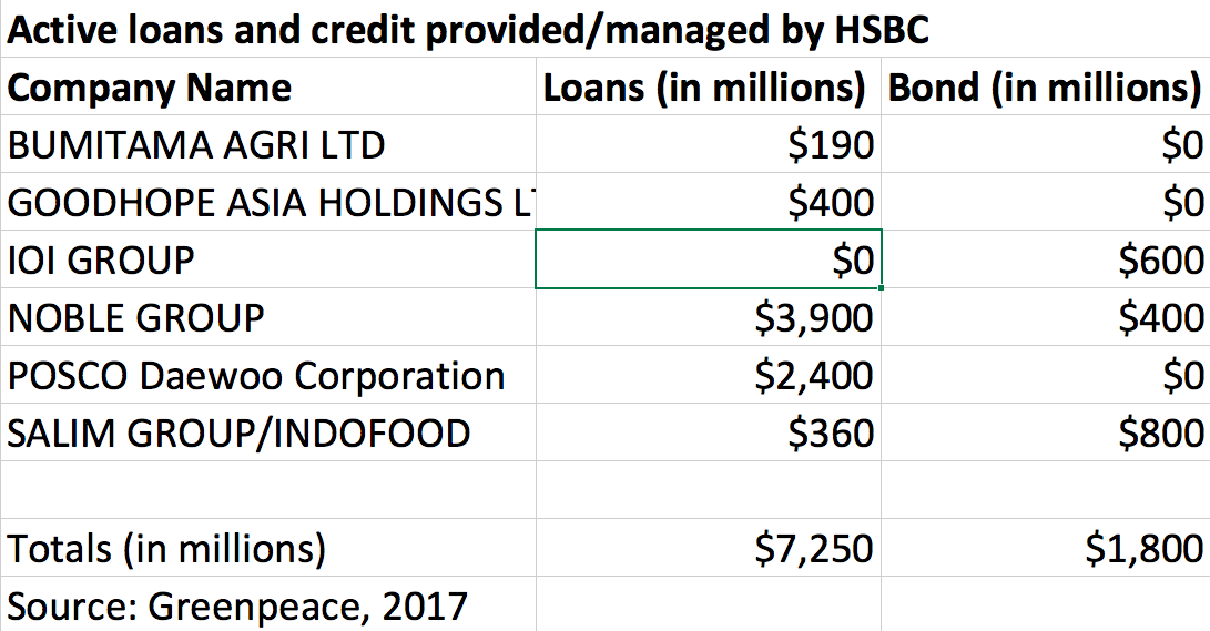 HSBC financing tied to deforestation, rights violations for palm oil