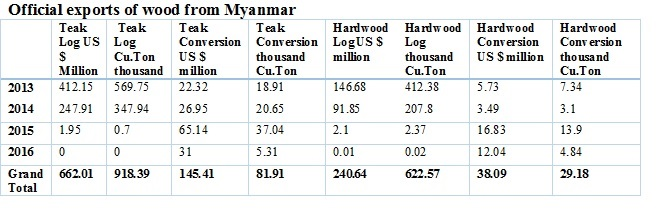Source: Myanmar Customs Dept. http://mmsis.gov.mm/statHtml/statHtml.do#