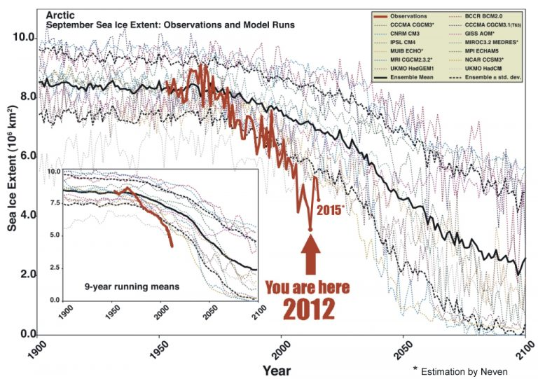 Graphs of forecasts by 15 computer models of Arctic sea ice melt at the September minimum through the year 2100, as compared to actual observed sea ice melt through 2015 shown in red. Scientists have been stunned by the drastic plunge in ice extent, which they've as yet been unable to explain in their models. Image and estimates courtesy of Neven Acropolis