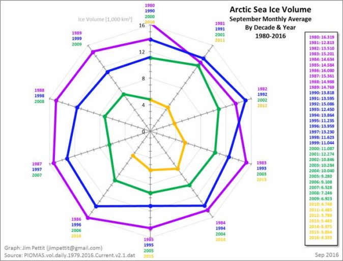 While no one knows if a new record minimum will be set this September, the Arctic death spiral, as some bloggers call it, is showing no sign of abating. This chart, illustrating the September monthly average volume by decade and year from 1980 to 2016, clearly demonstrates the precipitous decline of Arctic sea ice volume over a mere four decades. Graph by Jim Pettit (jimpettit@gmail.com) sourced from PIOMAS