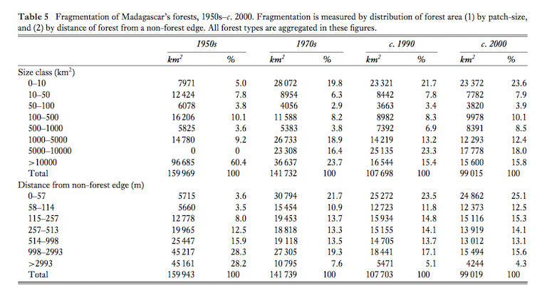 A table from a 2007 paper by researchers with the NGO Conservation International, cited below as Harper, G.J., et al (2007), details the fragmentation of Madagascar's forests between 1950 and 2000. Table courtesy of Environmental Conservation.