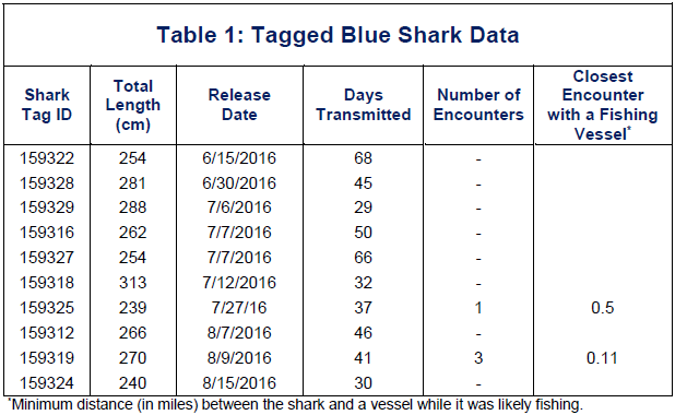 Data on satellite-tagged blue sharks moving through the northwestern Atlantic Ocean and encounters with fishing boats in first 3 months of the study.