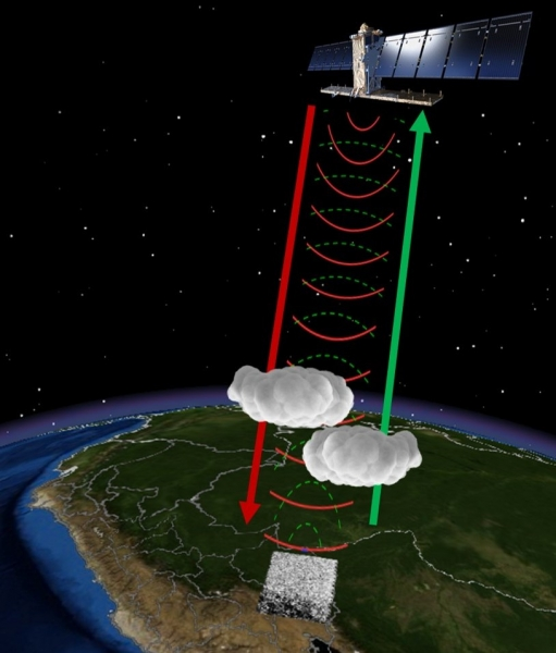 How satellite-carried radar sensors emit radiation down to Earth and receive some of the reflected energy. Knowing the height and speed of the satellite and other details allows users to delineate the size, structure, and movement of objects on the Earth's surface.