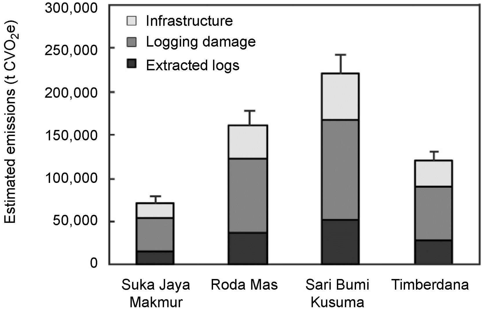 Estimated greenhouse gas emissions, in tons of carbon dioxide equivalents (t CO2e), associated with timber extraction in the four concessions due to logging infrastructure, incidental damage, and extraction. The error bars represent the 95% confidence interval of the total emissions of the concession.