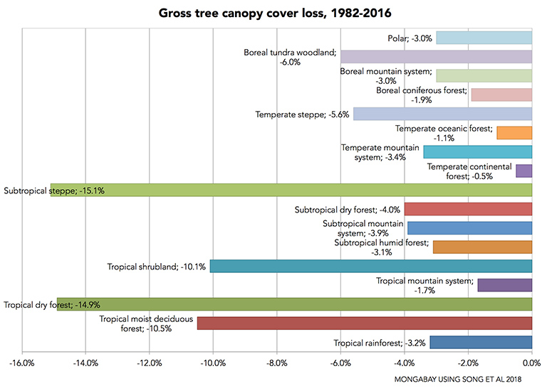 Gross tree canopy cover loss by biomes. Data from Song et al 2018.