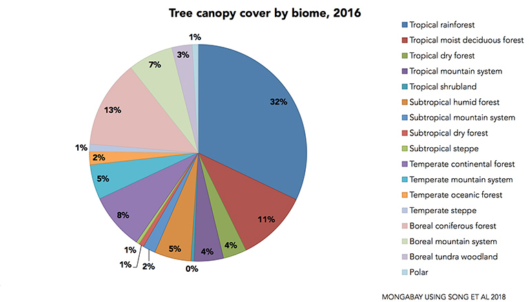 Tree canopy cover change (gain and loss) by biome. Data from Song et al 2018.