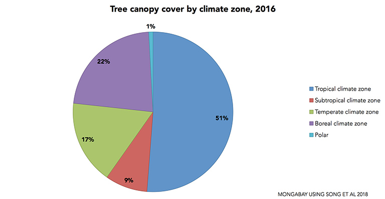 Tree canopy cover change (gain and loss) by climate zone. Data from Song et al 2018.