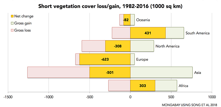 Short vegetation cover loss and gain by continent. Data from Song et al 2018.