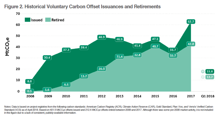 Record-high supply and demand on voluntary carbon markets in