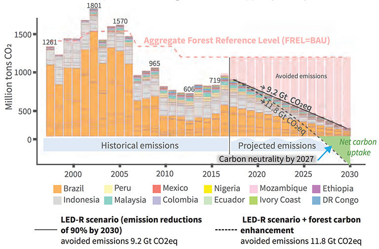 Historical deforestation in selected sub-national jurisdictions, according to an upcoming study from Earth Innovation Institute, CIFOR, and the GCF Secretariat.