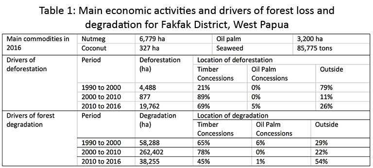 Table 1: Main economic activities and drivers of forest loss and degradation for Fakfak District, West Papua