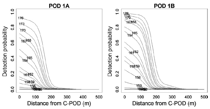 Fitted probability curves for the detection of artificial playback clicks at different distances from the sound source, for volumes between 176 and 149 decibels (dB) for C-PODs at two study locations (1A and 1B). Each line depicts the fitted probability for one dB value.