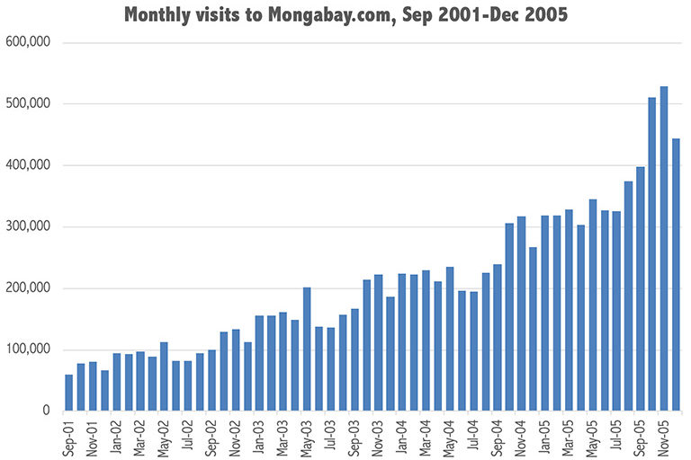Mongabay's traffic from September 2001-December 2005. The news section launched in March 2005.
