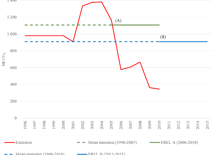 Pictorial representation of Brazil's FREL as submitted to the UNFCCC. FREL (A) refers to the mean annual CO2emissions from the period 1996 to 2005 (1,106,027,616.63tCO2); FR(B) refers to the mean annual CO2emissions from the period 1996 to 2010 (907,959,466.33tCO2). Credit: UNFCCC