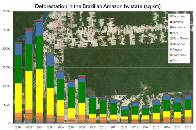 Brazilian Amazon deforestation 2002-2018. Image via Mongabay.