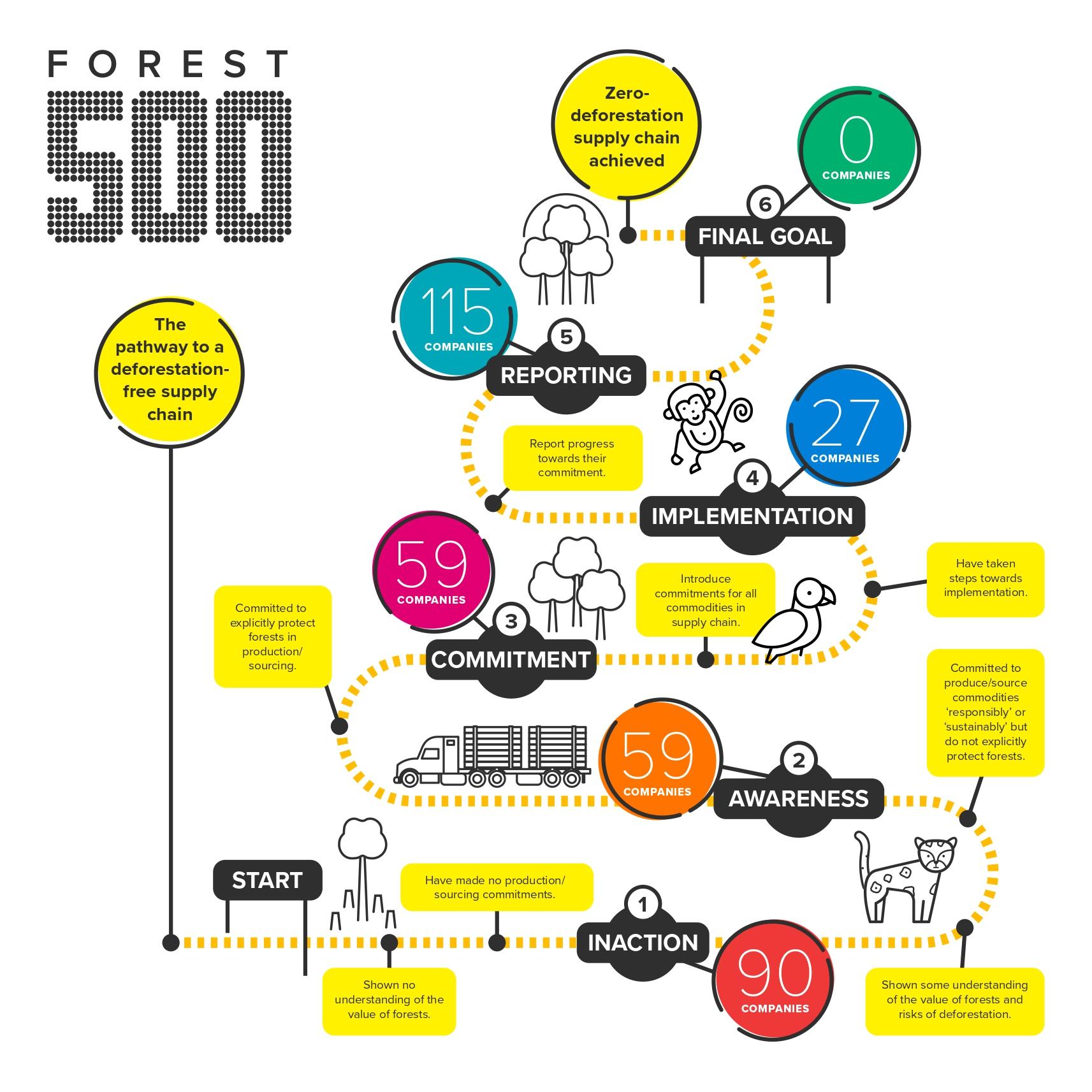 More Evidence Companies Won't Meet 2020 Deforestation Targets