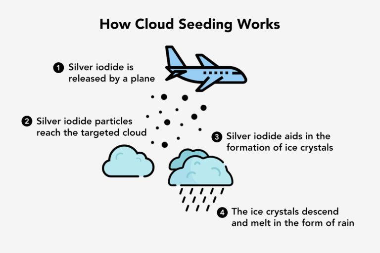 Cloud seeding bears no rain in Sri Lanka