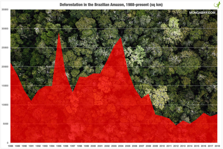 Chart showing deforestation in the Brazilian Amazon, 1988-2018