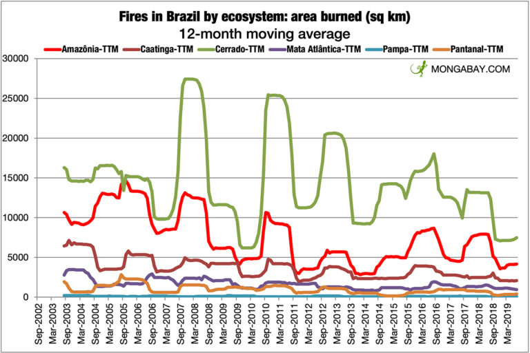 Trailing twelve month moving average of the area burned per biome in Brazil since 2002. Data from INPE.