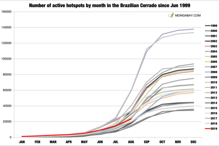 Cumulative fire hotspots in the Brazilian Cerrado according to INPE. Note: August 2019 data is through August 24.