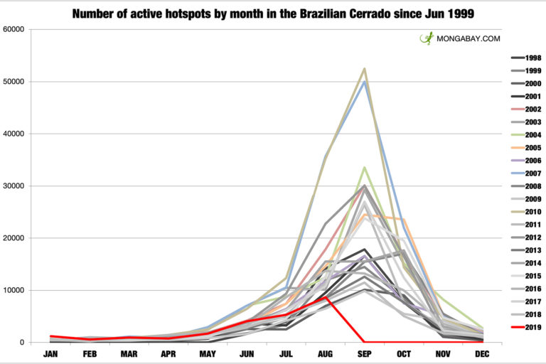 Monthly fire hotspots in the Brazilian Cerrado according to INPE. Note: August 2019 data is through August 24.