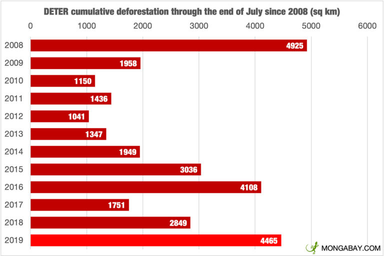 Cumulative deforestation through July for each year from 2008 according to INPE's DETER system. Note that the chart switches from DETER to DETER-B in August 2016.