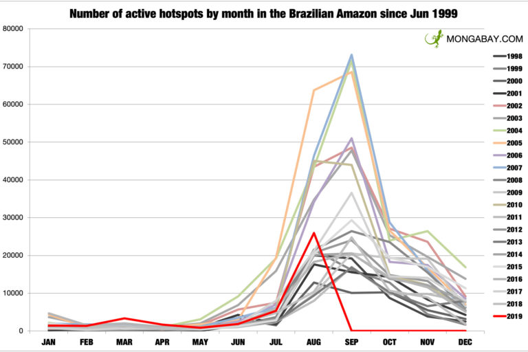 Monthly fire hotspots in the Brazilian Amazon according to INPE. Note: August 2019 data is through August 24.