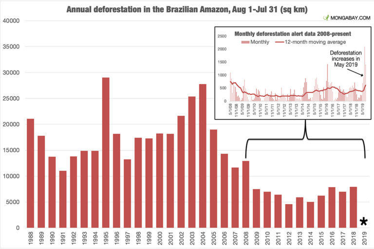 Short-term and long-term deforestation trends in the Brazilian Amazon (a.k.a. Amazonia). Annual data is based on INPE's high resolution satellite analysis, while short-term data is based on INPE's deforestation monitoring system DETER. * 2019 annual data should be released in November or December 2019.