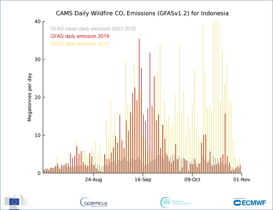 Comparison between Indonesia's fire emission data from 2019 and 2015. Courtesy of CAMS.
