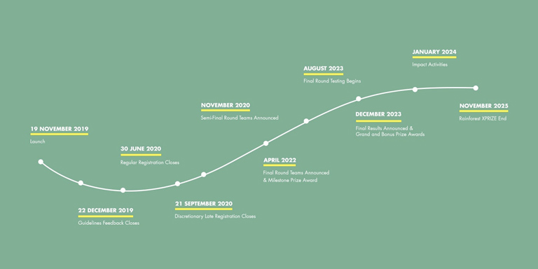 Diagram showing the timeline for the Rainforest XPRIZE.