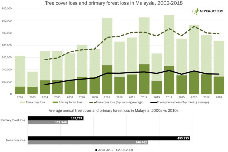 Tree cover loss and primary forest loss in Malaysia from 2002 to 2018 according to data from Hansen et al 2019.