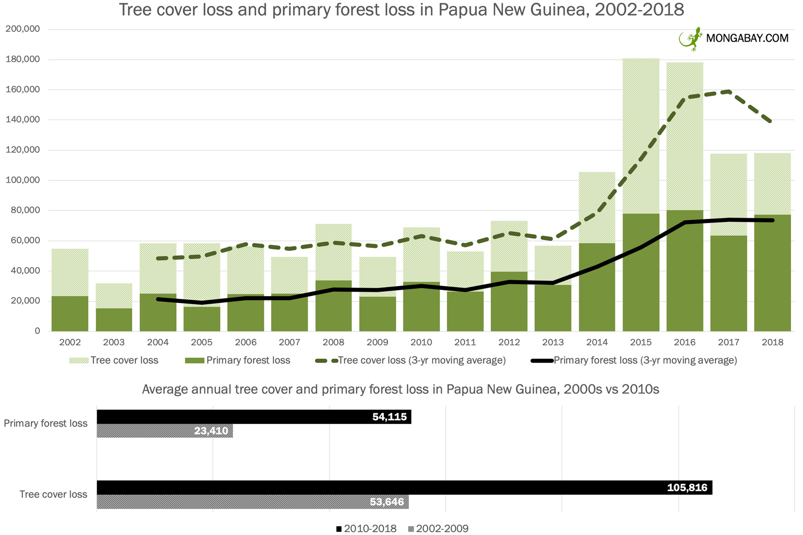 Tree cover loss and primary forest loss in Papua New Guinea from 2002 to 2018 according to data from Hansen et al 2019.