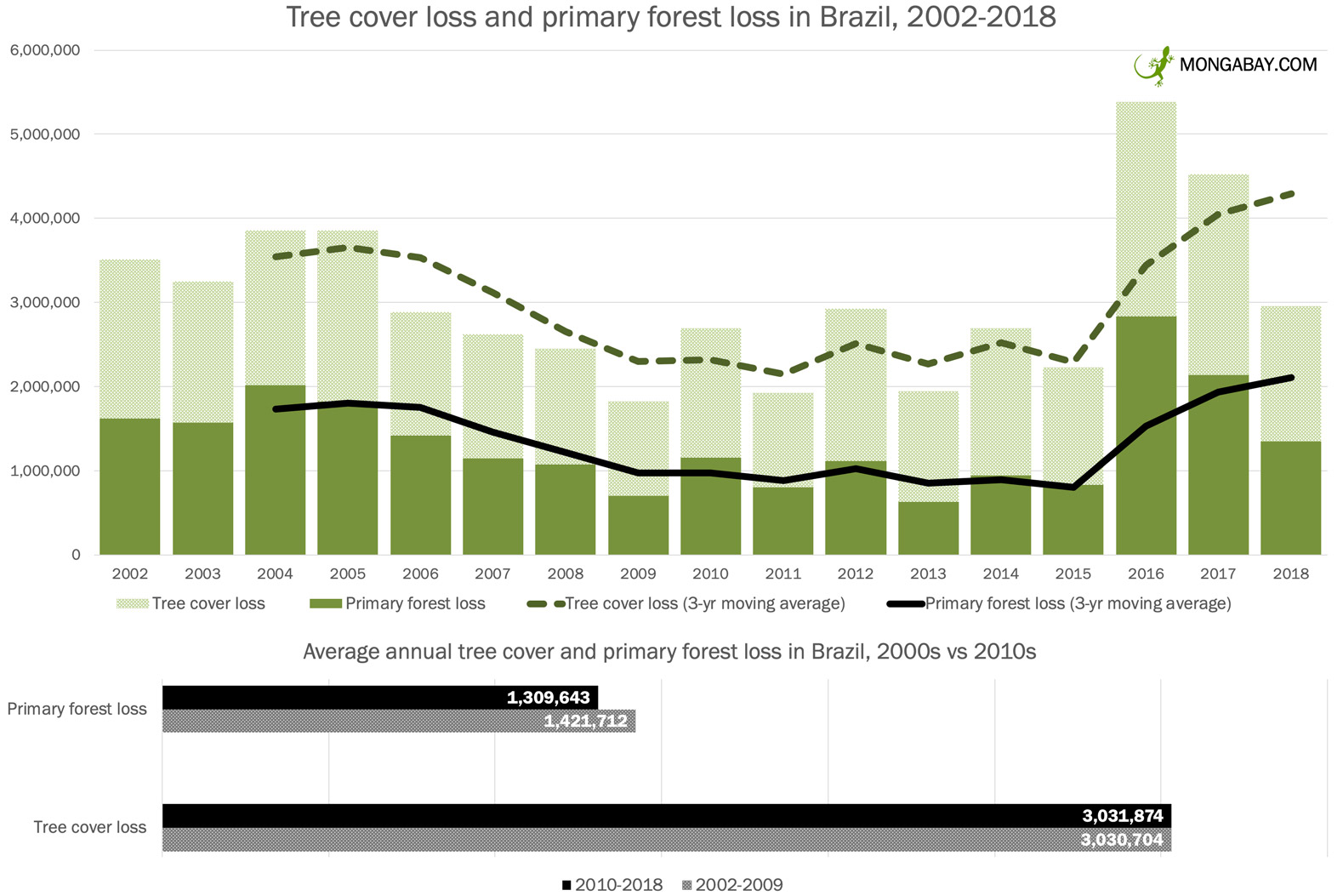 A decade of deforestation in the Brazilian Amazon according to Brazil's National Space Research Institute INPE. Note: the annual data goes through Jul 31, 2019, whereas the monthly data goes through Nov 30, 2019.