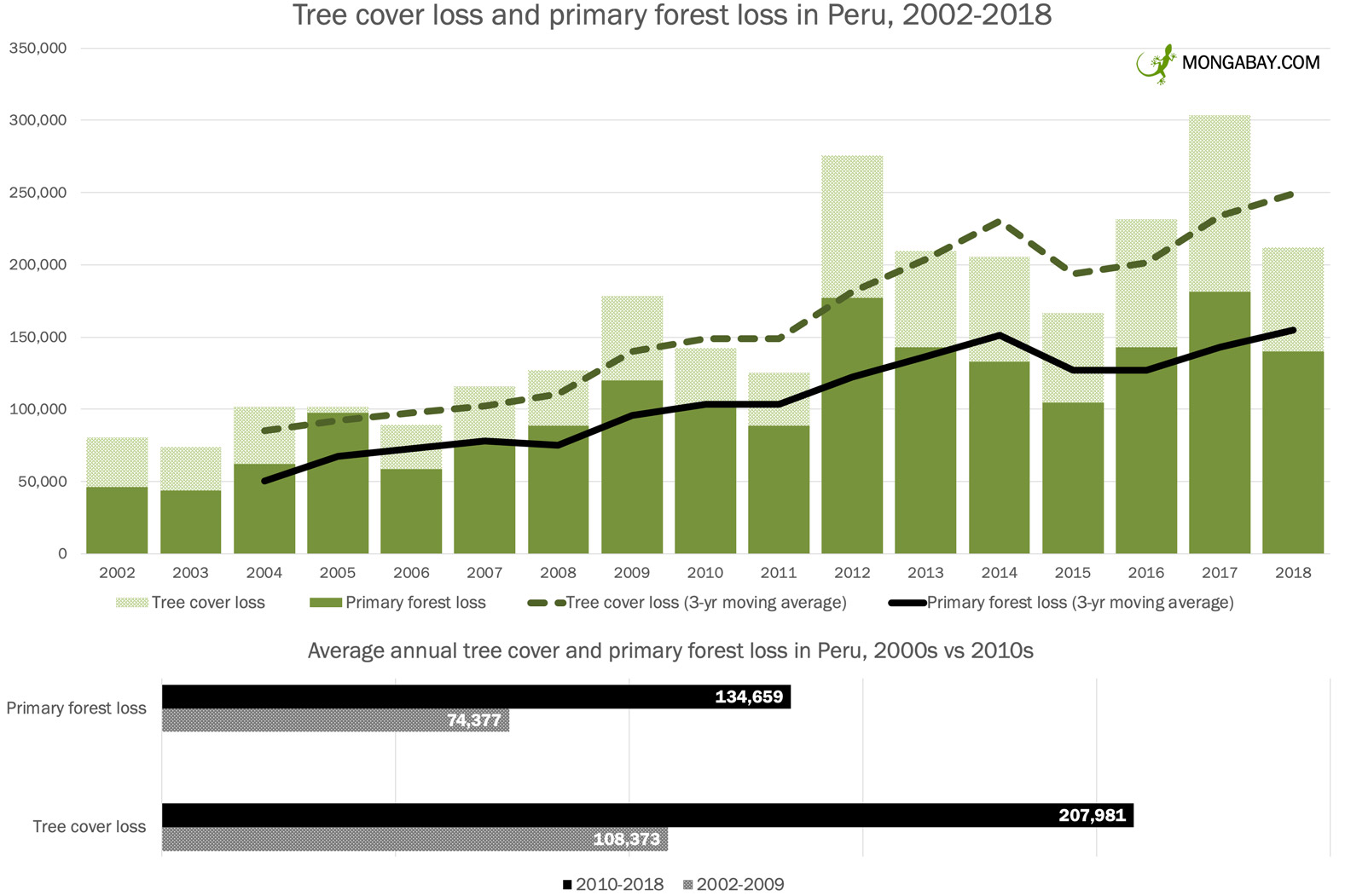 Tree cover loss and primary forest loss in Peru from 2002 to 2018 according to data from Hansen et al 2019.