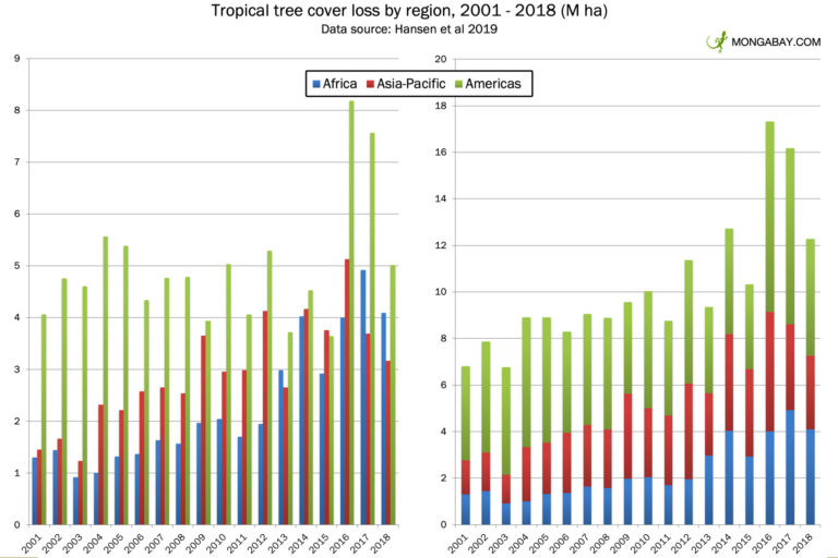 Tropical tree cover loss by region from 2001 to 2018 according to data from Hansen et al 2019.