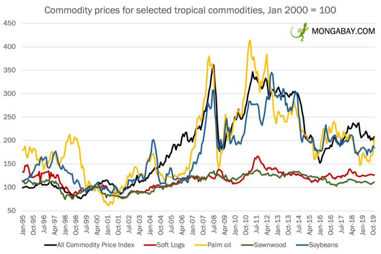Indexed prices (Jan 2000 = 100) for selected commodities produced in the tropics from January 1995 to November 2019, according to the IMF.