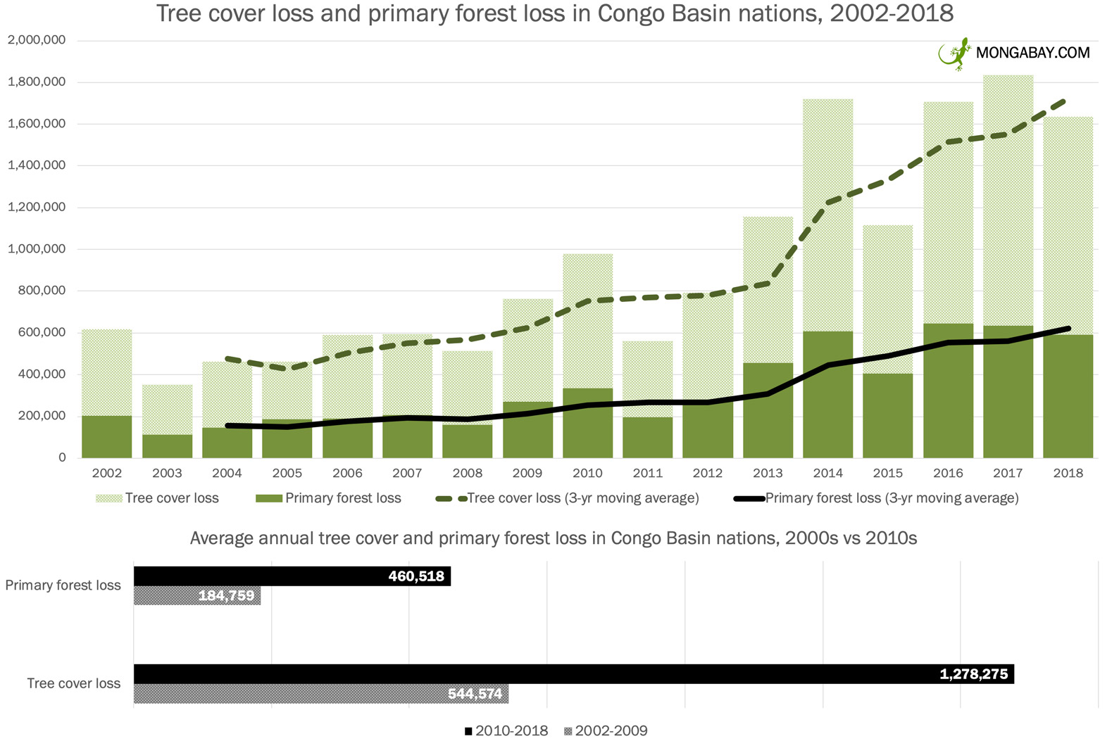 Tree cover loss and primary forest loss in Congo Basin countries (Democratic Republic of the Congo, Republic of Congo, Cameroon, Equatorial Guinea, Gabon, and Central African Republic) from 2002 to 2018 according to data from Hansen et al 2019.