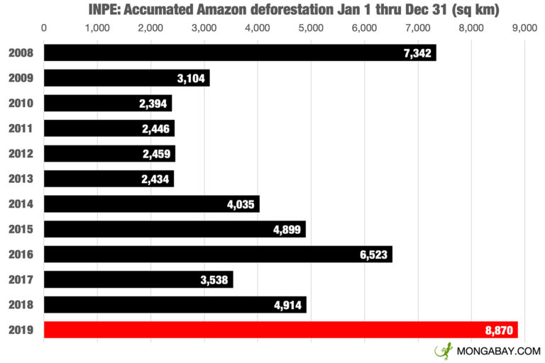 Monthly deforestation alerts from INPE's DETER system.