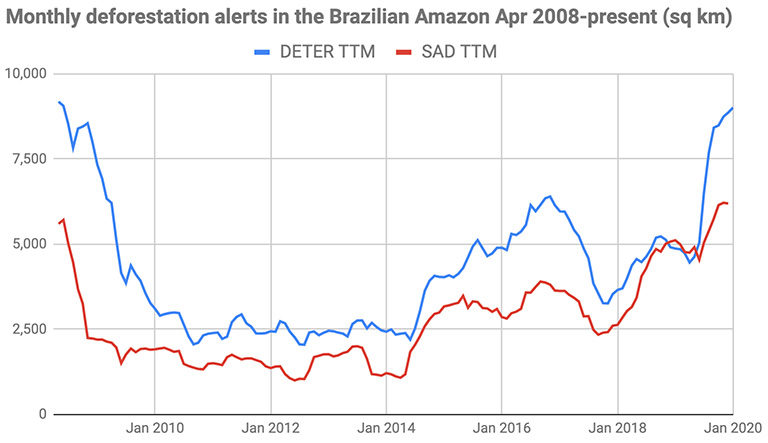 Deforestation alert data on a twelve month rolling basis. Blue is INPE's DETER system, while red is Imazon's SAD system. Imazon is an independent Brazilian NGO that functions as a check against official Brazilian government data.