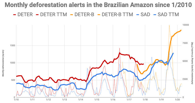 Brazilian government data show deforestation has reached the highest level in at least 13 years.