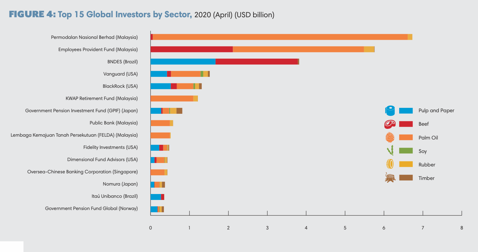 The top 15 investors in forest-risk companies analyzed in the Forest and Finance database.