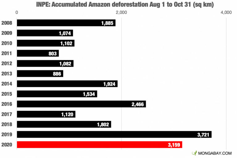 Accumulated monthly deforestation according to INPE's deforestation alert system, DETER. This table shows deforestation since the beginning of August, which is the reference period Brazil uses for tracking Amazon deforestation.