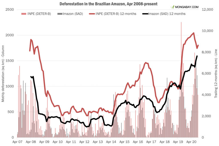 Monthly deforestation according to INPE's deforestation alert system, DETER, and Imazon's SAD system. Imazon is a Brazilian NGO that tracks deforestation independently of the Brazilian government.