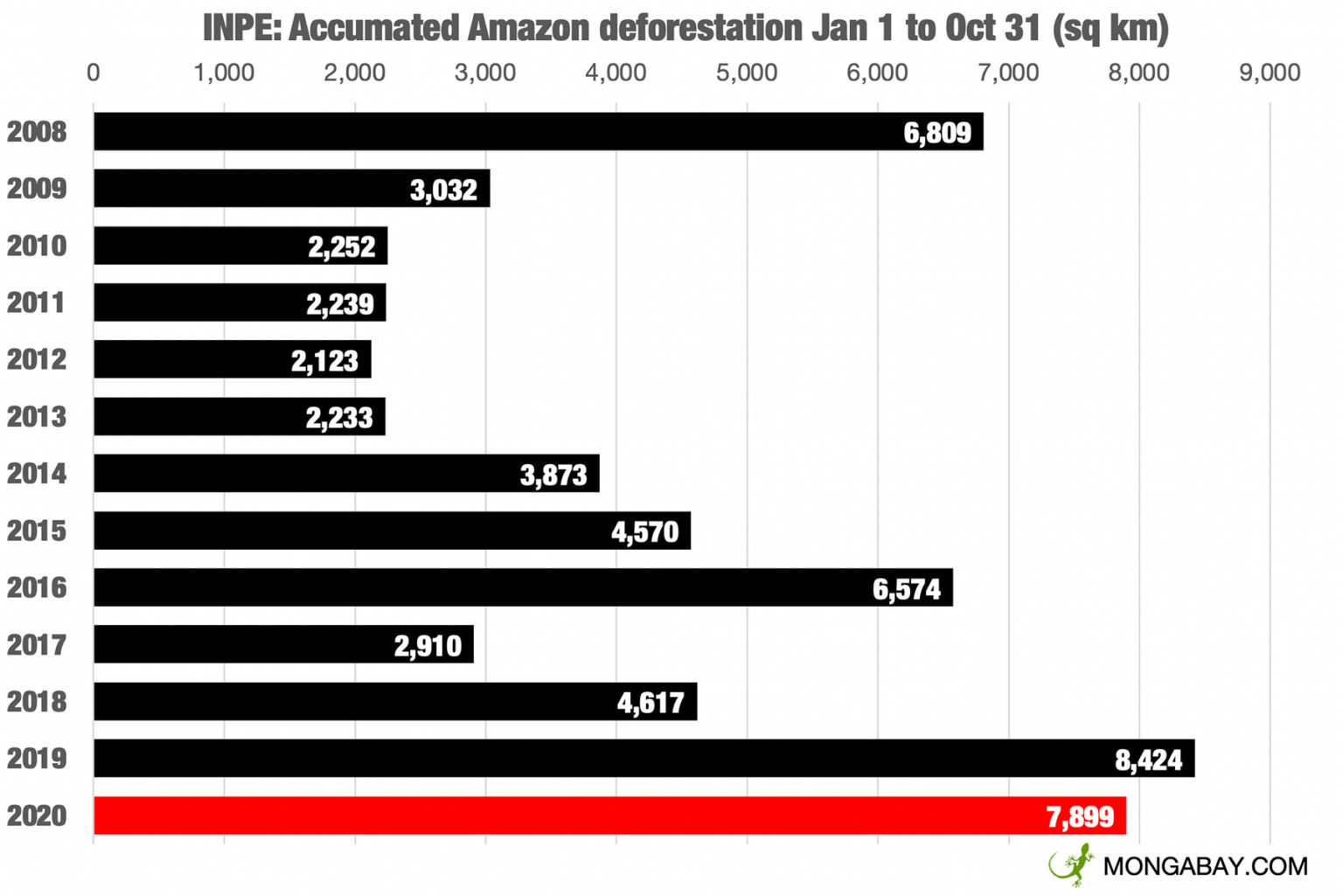 Accumulated monthly deforestation according to INPE's deforestation alert system, DETER. This table shows deforestation since the beginning of January.