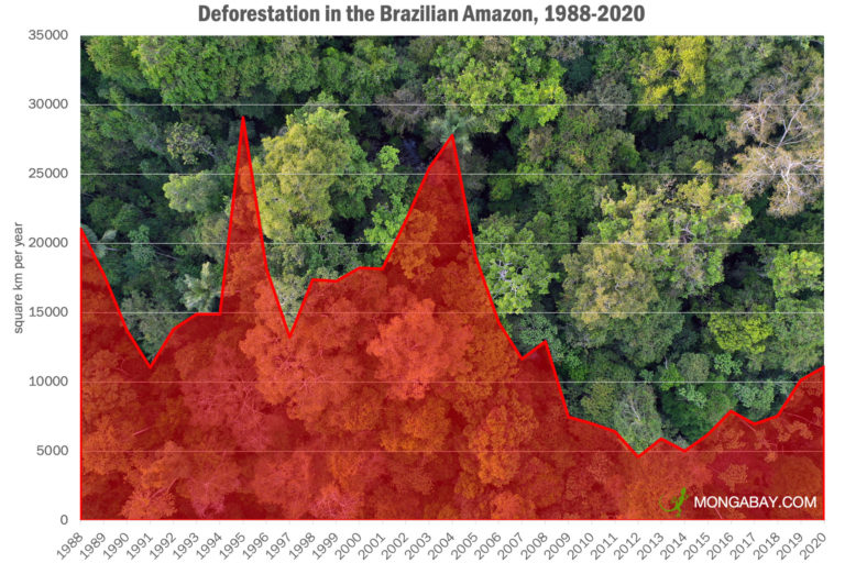 A chart showing deforestation in the Brazilian Amazon between 1988 and 2020. Image by Rhett A. Butler/Mongabay.