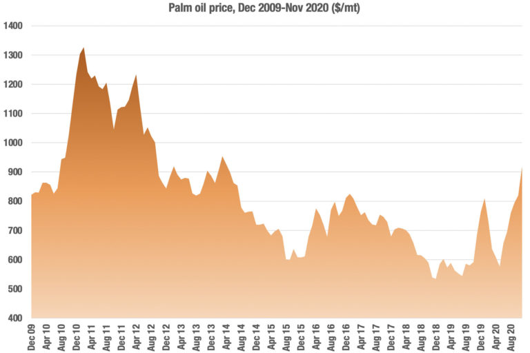 The price of palm oil, according to World Bank data.
