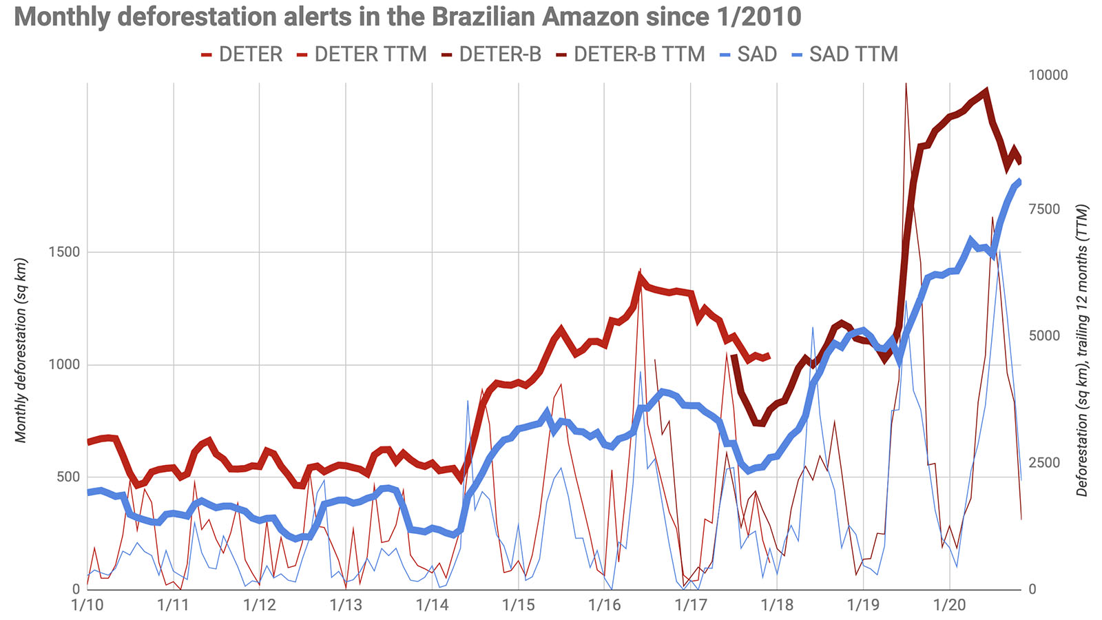 Aggregated short-term Amazon deforestation alerts from Brazil's National Space Research Institute (INPE) and Imazon.