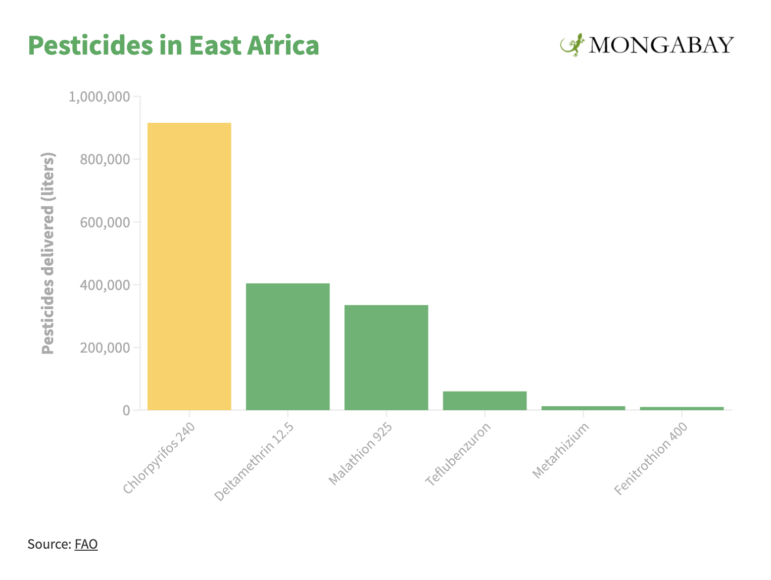 Chart of pesticide use in East Africa