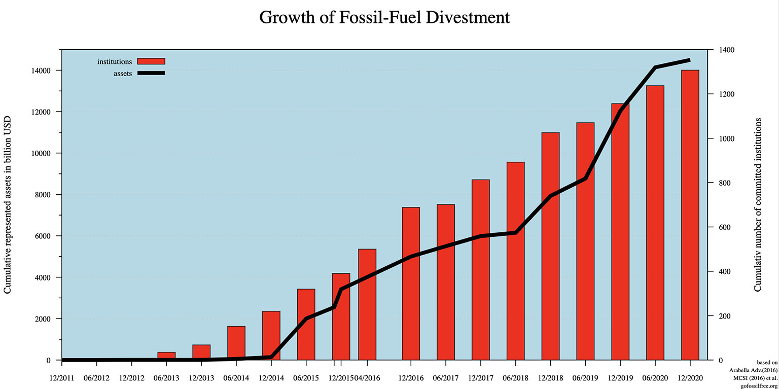 Growth of Fossil fuel divestment, 2011-present: approximate cumulative number of institutions committed to some form of divestment and approximate cumulative assets represented by these institutions. Based upon: Meggin Thwing Eastman: Fossil Fuel Divestment: A Practical Introduction. Image credit: DeWikiMan
