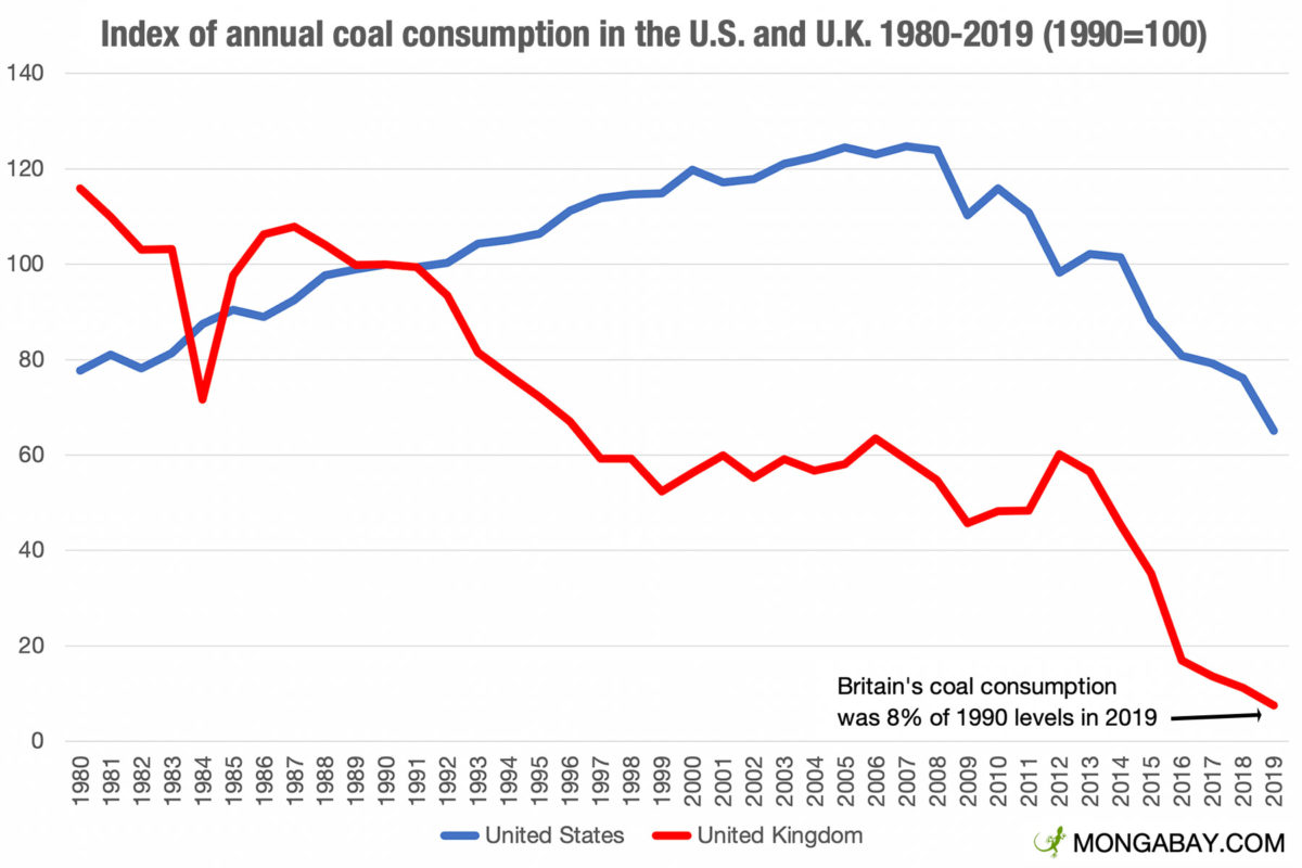 Annual coal consumption in the United Kingdom and the United States between 1980-2019 according to EIA data.